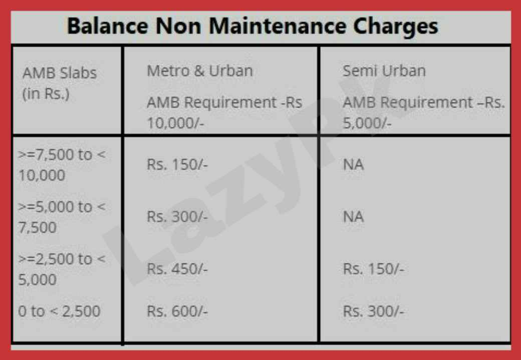 HDFC Minimum Balance & Charges