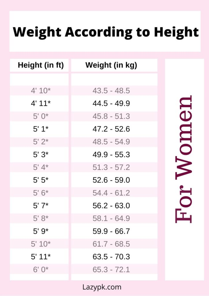 Weight-According-to-Height-Monitoring-Sheet-for-women
